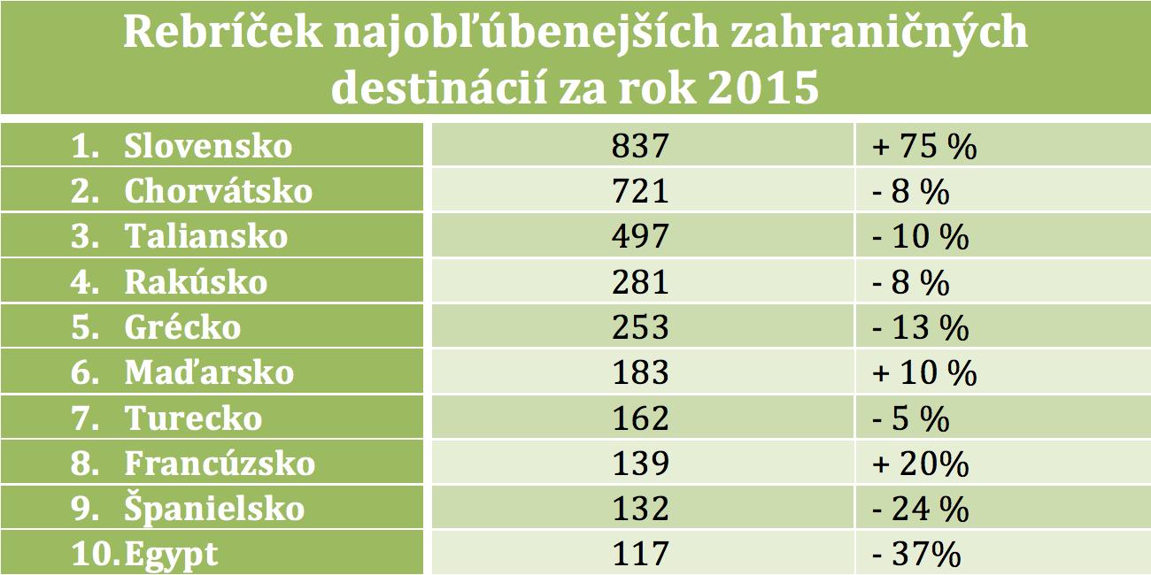 Zdroj: AČCKA. Údaje sú v tisícoch, porovnanie 2015/2016
